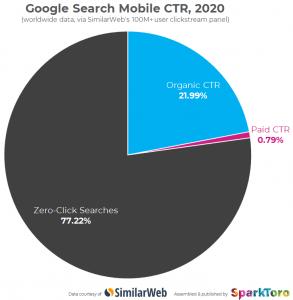 77% van zoekopdrachten op mobiel leidt niet meer tot een klik in google