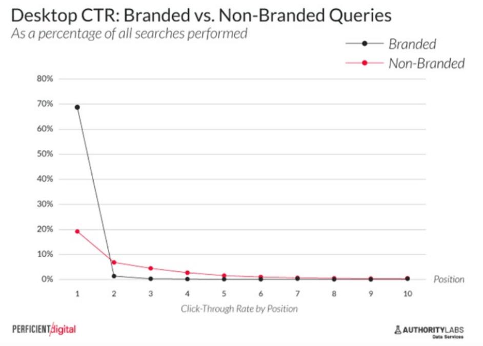 desktop ctr branded non branded