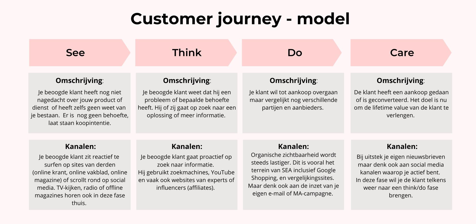 customer journey model en kanalen uitgelegd