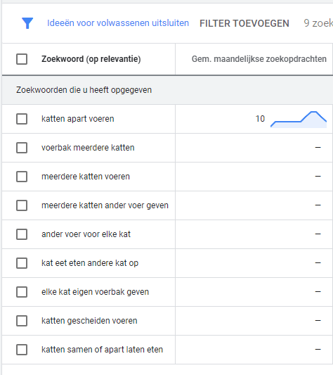 voorbeeld zoektermen horizontale seo